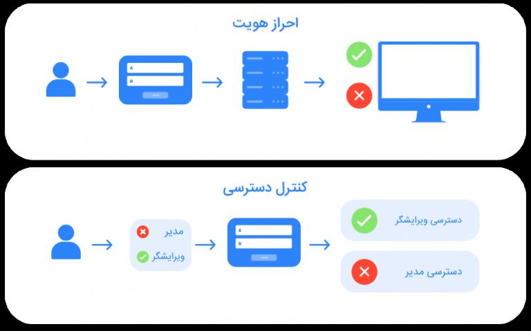 تصویر گرافیکی مراحل احراز هویت و کنترل دسترسی